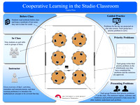 Post for conference on Cooperative Learning